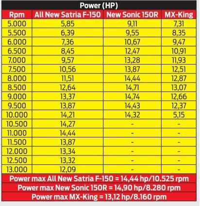 Tenaga satria vs sonic vs mx king
