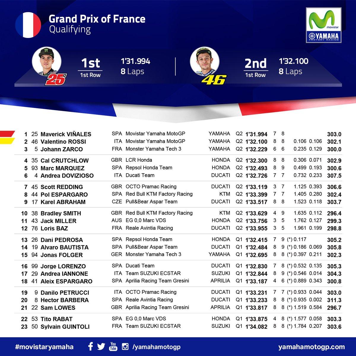 hasil kualifikasi motogp le mans prancis 2017