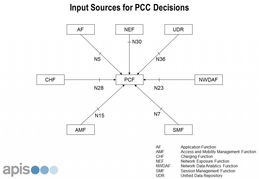 Is 5g Pcf Just A New Name For Pcrf Apis Training