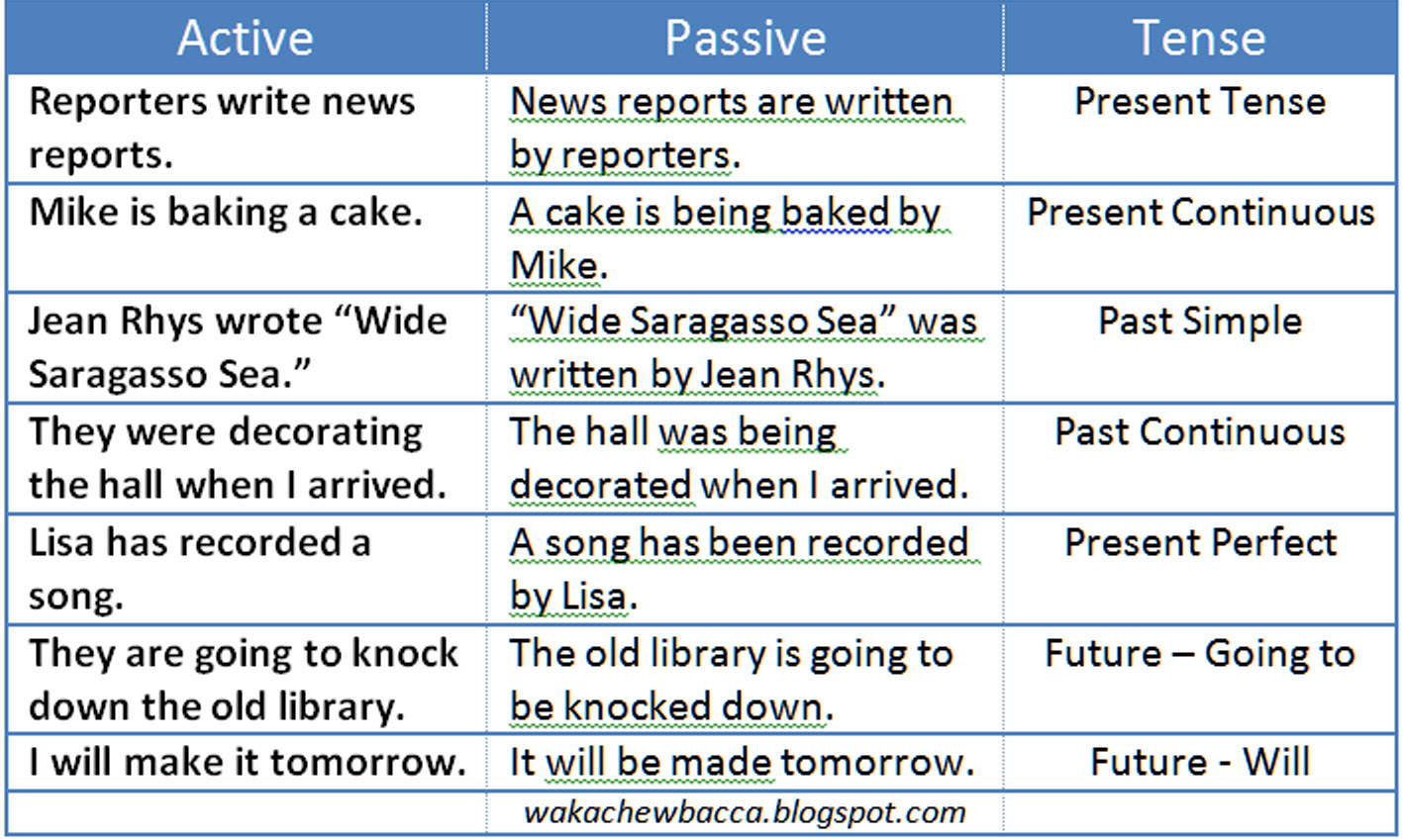 Encore Passive Voice Show Don T Tell