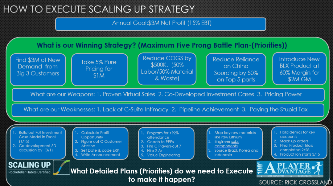 How to Execute Scaling Up Strategy