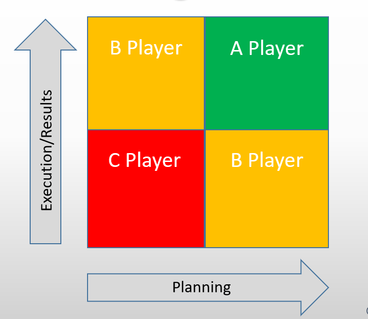 The A Player Graph