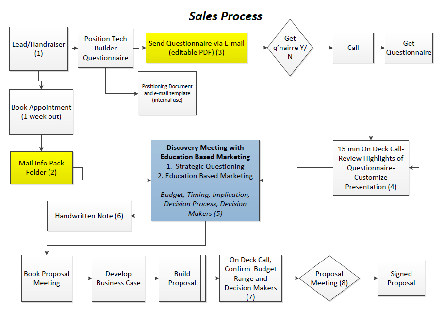 Sales Process Infographic