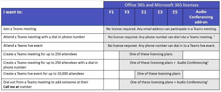 Tabela de funcionalidades do Microsoft Teams