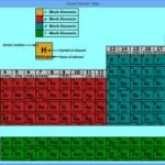 s puzzle periodic table