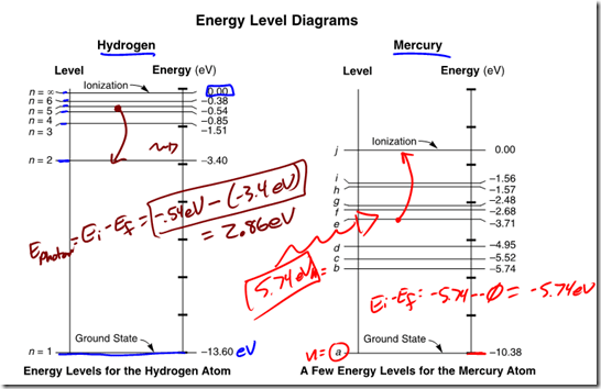 mercury energy level diagram coil pack wiring archives regents physics image