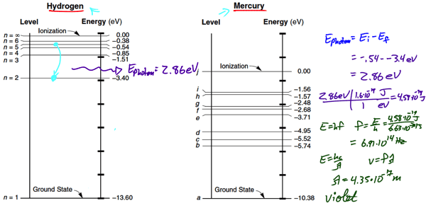 mercury energy level diagram 2004 ford explorer stereo wiring diagrams archives page 2 of regents physics posted in modern tagged bohr model rutherford leave a reply