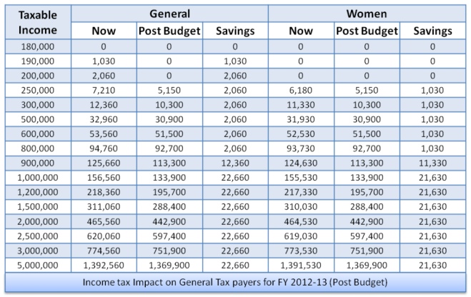 Income tax 2012-13 for man and woman