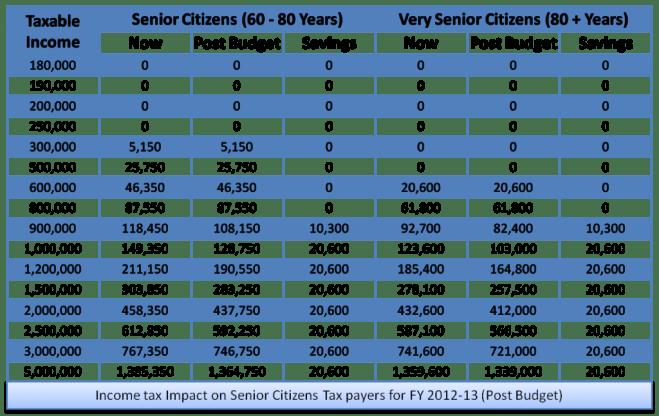Income tax 2012-13 for senior citizens