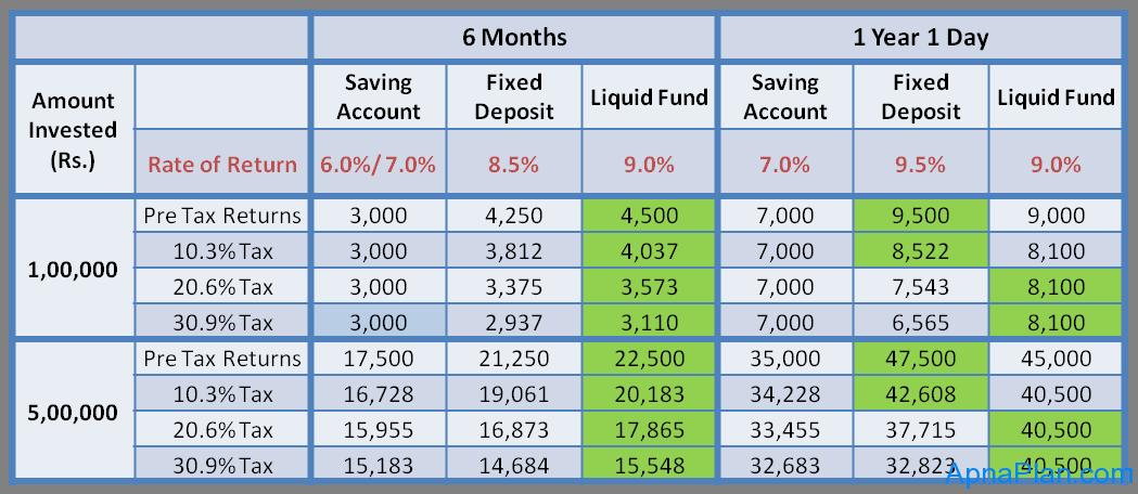 Best short term savings options ireland