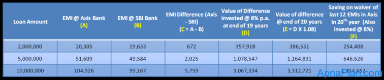 Axis Bank vs SBI Home Loan Comparision