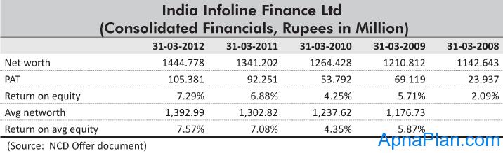 India Infoline Finance Ltd - Financials