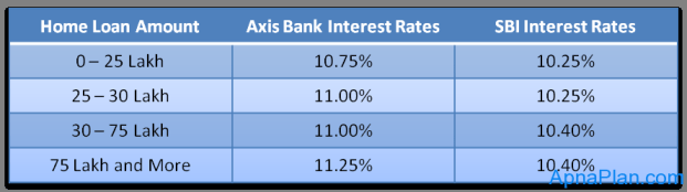 SBI Vs Axis bank Home Loan interest rates