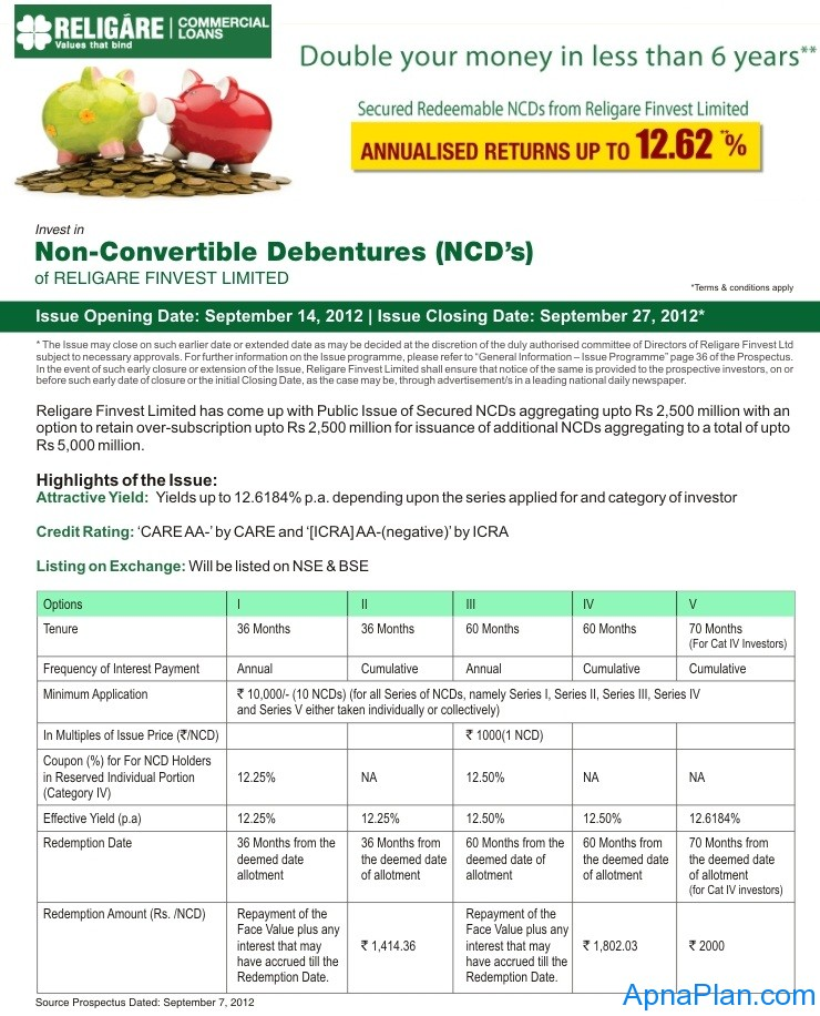 Secured Redeemable NCDs from Religare Finvest