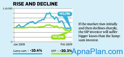 SIP vs. Lump sum - Rise and Decline Market