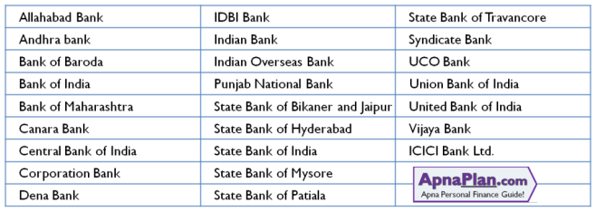 Banks for Opening PPF Account