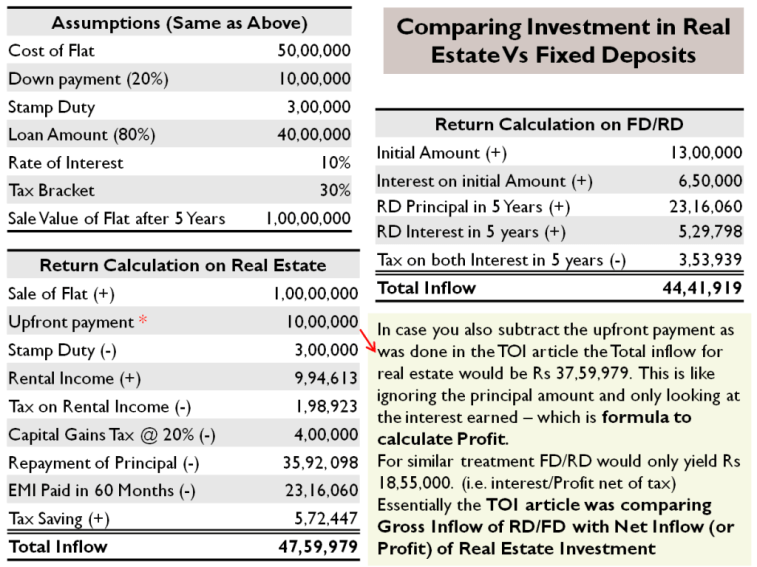 Comparing Investment in Real Estate Vs Fixed Deposits - The Right Approach for TOI Case