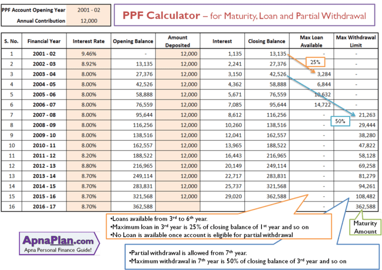 PPF Calculator – for Maturity, Loan and Partial Withdrawal