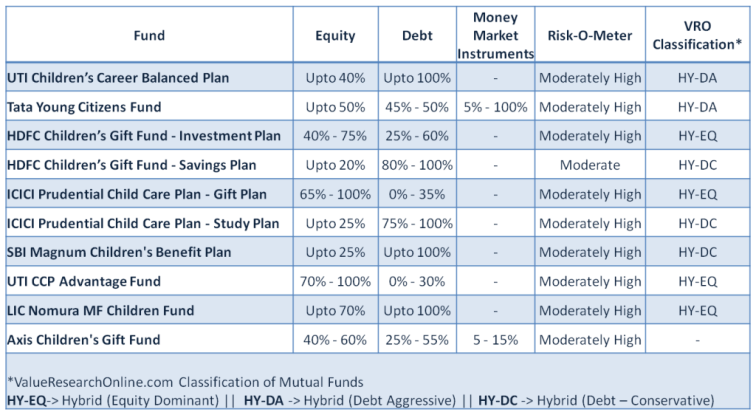 Mutual Fund Child Investment Plans - Portfolio and Classification