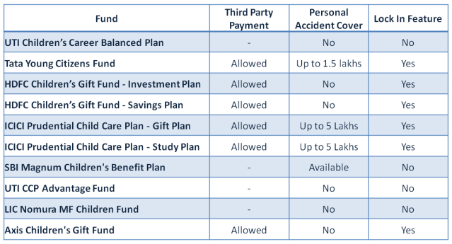 Mutual Fund Child Plans - Feature Comparison