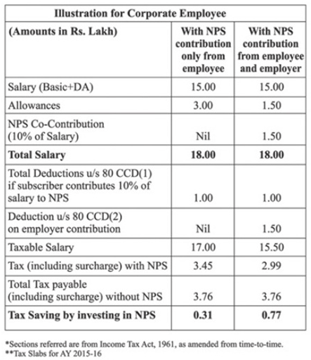 NPS - Illustration of Tax Exemption on Employer Contribution