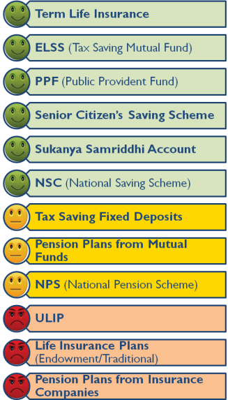 Section 80C - Best Tax Saving Investment