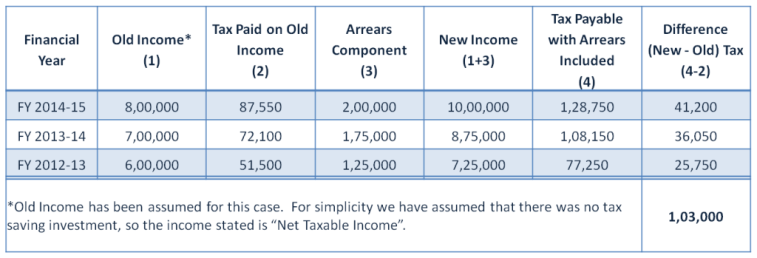 Calculating Tax on Arrears