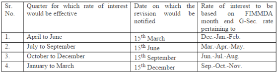 Quarterly Interest Reset Schedule for Small Savings Schmes