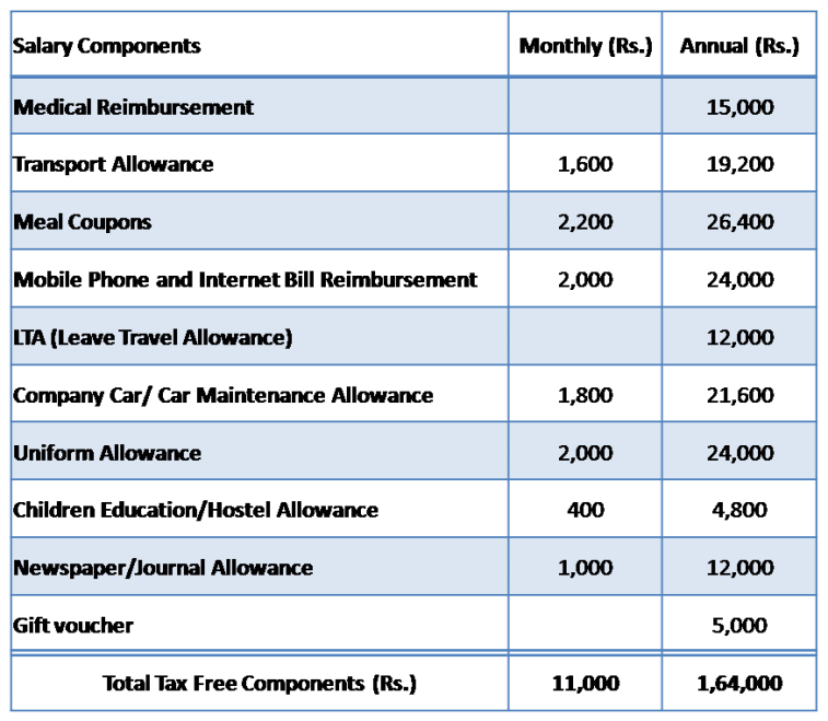 List of Tax Free Allowances in Salary
