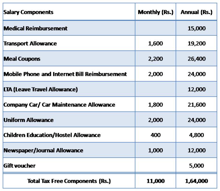 List of Tax Free Allowances in Salary