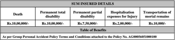 Rail Travel Insurance - Sum Insured Details