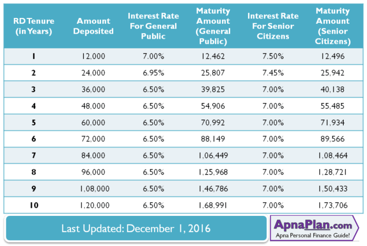 SBI Recurring Deposit Maturity value and Interest Rate for Rs 1000 Monthly Deposit – December 2016