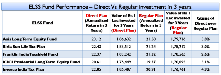 ELSS Fund Performance – Direct Vs Regular investment in 3 years