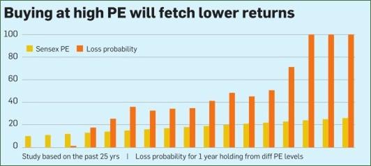 Buy at lower PE