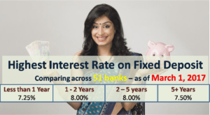 Highest Interest Rate on Bank Fixed Deposits - March 2017