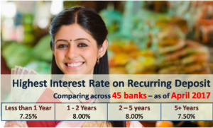 Highest Interest Rate on Recurring Deposits - April 2017
