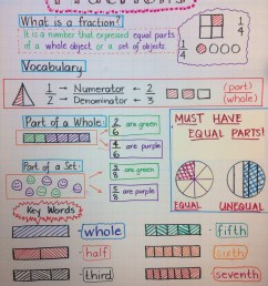 4 Free Math Worksheets Third Grade 3 Fractions and Decimals Adding  Fractions Like Denominators - apocalomegaproductions.com [ 2048 x 1536 Pixel ]