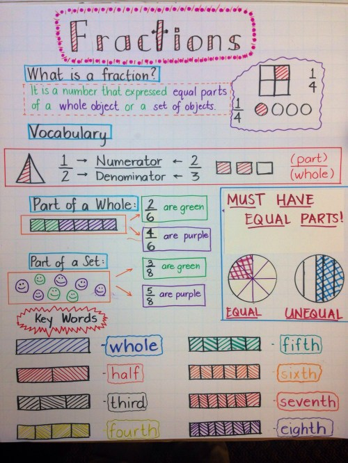 small resolution of 3 Free Math Worksheets Third Grade 3 Fractions and Decimals Equivalent 3  Fractions - apocalomegaproductions.com