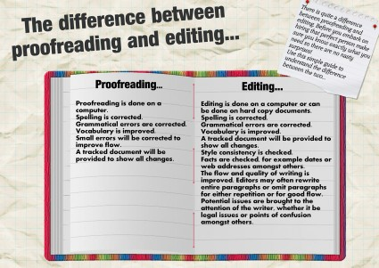 Tips For Writers Tip #8 What Is Proofreading?  A Poet's