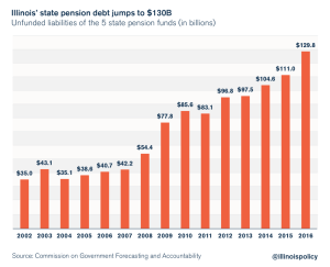 Illinois Unveils Another Shocker: Sell A Record $107 Billion In Debt To Fund Insolvent Pensions