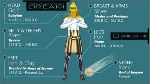 Daniel's Interpretation of Nebuchadnezzar's Dream | Armstrong Economics