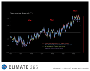Climate Change & the 43-Year Cycle   Armstrong Economics