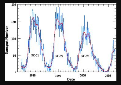 Solar Cycle 24 to Bottom with the Economic Confidence Model 2020   Armstrong Economics