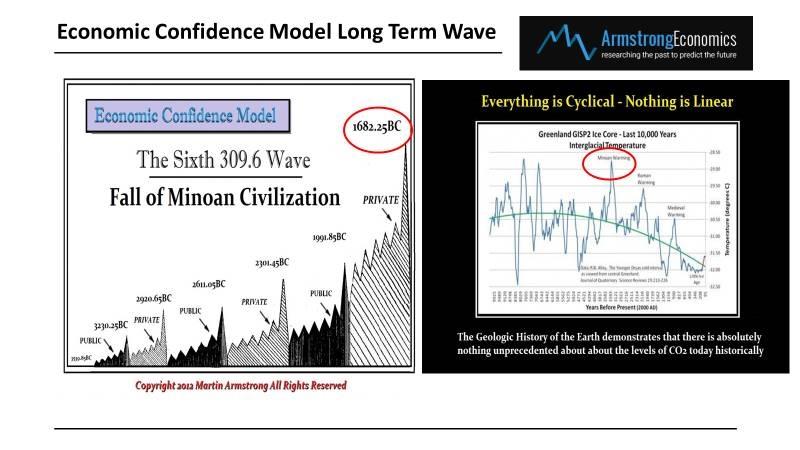 Economic Confidence Model & Weather   Armstrong Economics