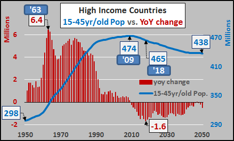Global Population Growth Ceased In 1988…Population Has Only Grown Older Since Then