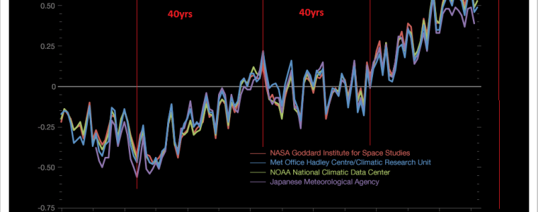 Climate Change & the 43-Year Cycle | Armstrong Economics