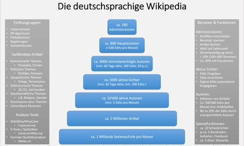 Propaganda in der Wikipedia