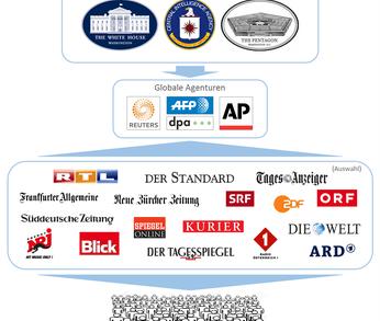 Rückblick: Der Propaganda-Multiplikator