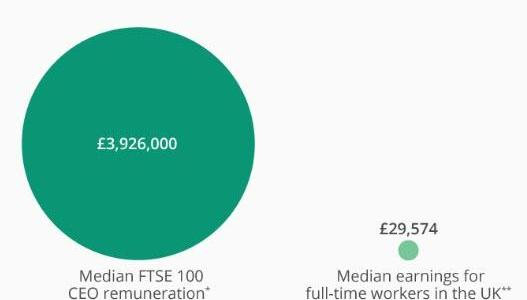 8216fat-cat-friday8217-8211-ftse-100-ceos-have-already-out-earned-the-average-worker-for-2019