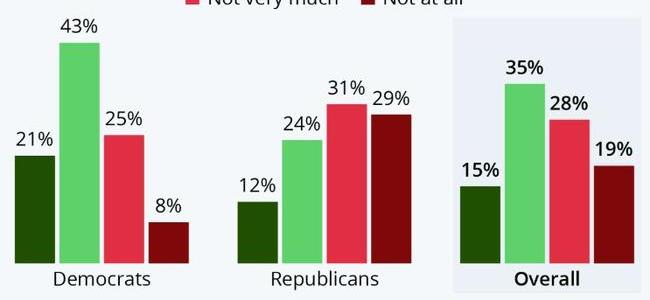 half-of-americans-don't-trust-mainstream-media's-covid-19-coverage